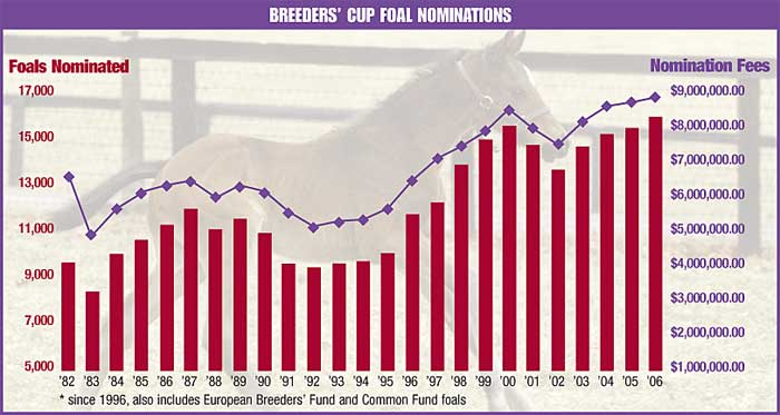 Breeders Cup Foal Nominations Of 16 272 A Record Bloodhorse