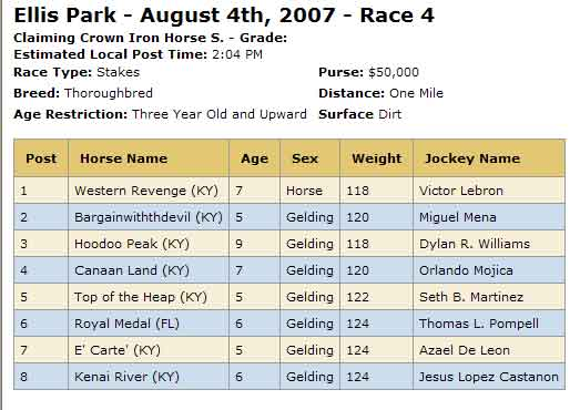 Increased Field for Claiming Crown at Ellis Park - BloodHorse