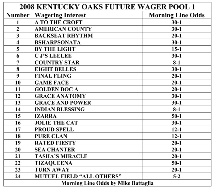 Oaks Future Wager Pool 1