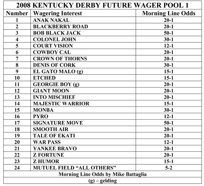 Derby Future Wager Pool 1